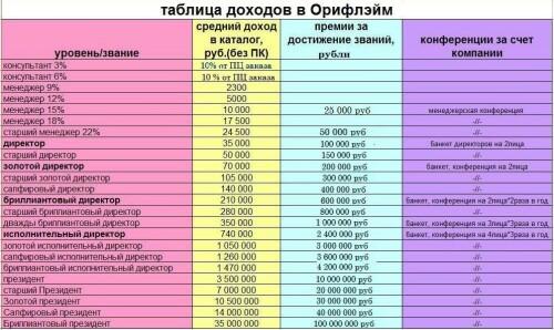 Таблица доходов с 3%